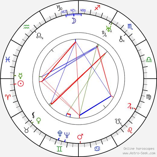 Жан Эпштейн Jean Epstein день рождения гороскоп, Jean Epstein Натальная карта онлайн
