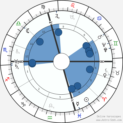 Joe Bousquet wikipedia, horoscope, astrology, instagram