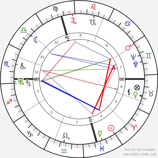 Joe Bousquet tema natale, oroscopo, Joe Bousquet oroscopi gratuiti, astrologia