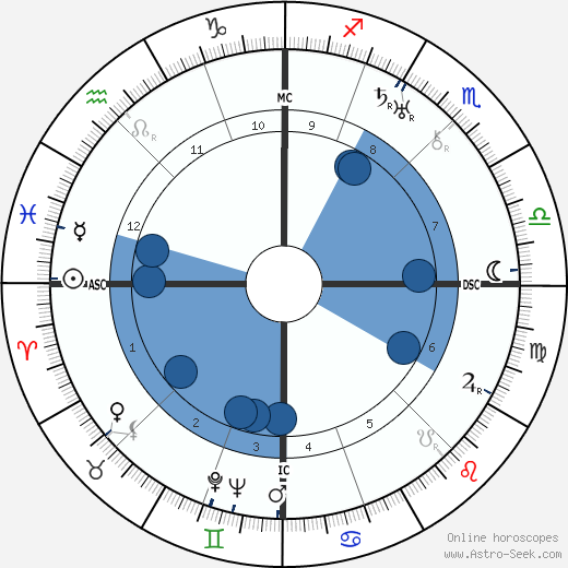 Joseph Darnand wikipedia, horoscope, astrology, instagram