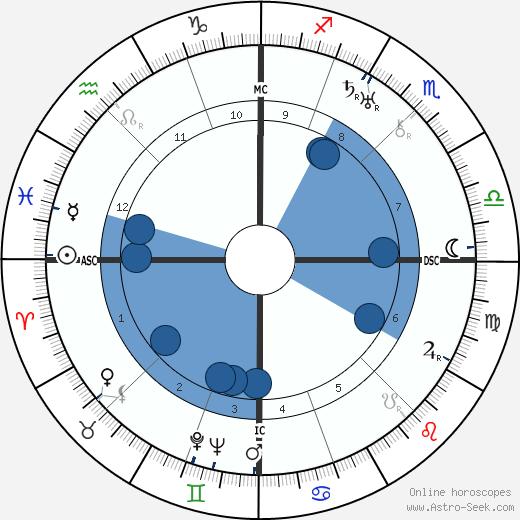 Joseph Darnand wikipedia, horoscope, astrology, instagram