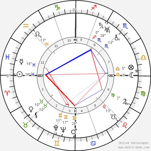 Joseph Darnand birth chart, biography, wikipedia 2019, 2020