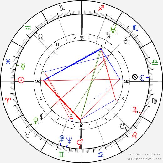Joseph Darnand astro natal birth chart, Joseph Darnand horoscope, astrology