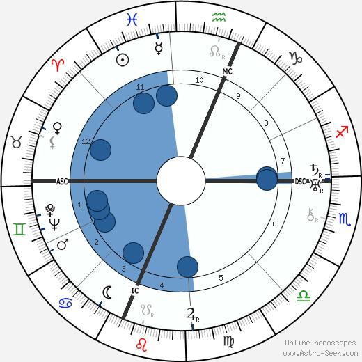 Maria Valtorta wikipedia, horoscope, astrology, instagram