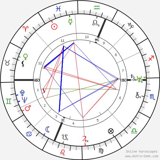 Maria Valtorta astro natal birth chart, Maria Valtorta horoscope, astrology