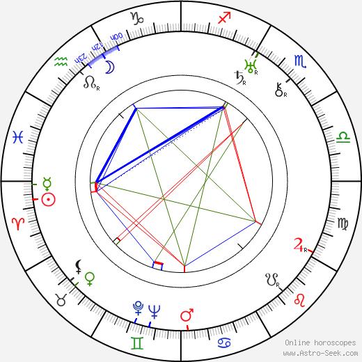 Piolim tema natale, oroscopo, Piolim oroscopi gratuiti, astrologia