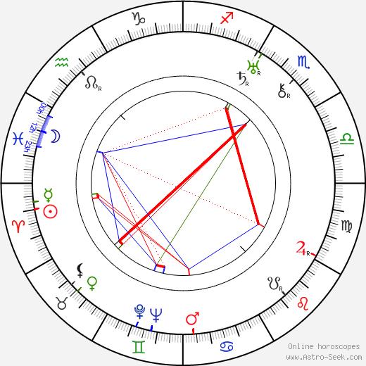 Raymond Borderie birth chart, Raymond Borderie astro natal horoscope, astrology