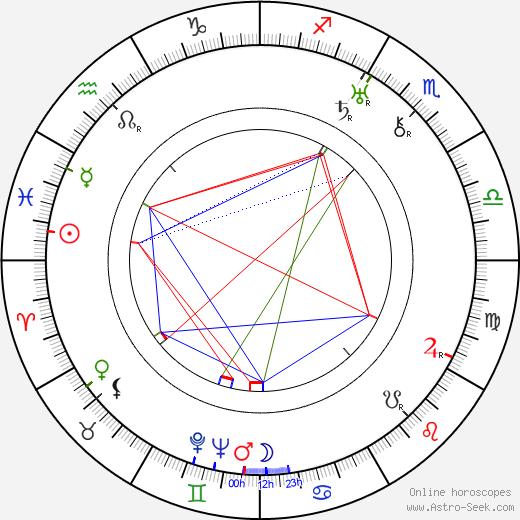 René Blancard birth chart, René Blancard astro natal horoscope, astrology
