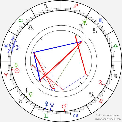 Robert Riskin tema natale, oroscopo, Robert Riskin oroscopi gratuiti, astrologia