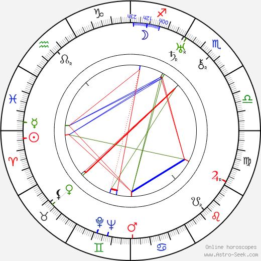 Sláva Kamilov tema natale, oroscopo, Sláva Kamilov oroscopi gratuiti, astrologia