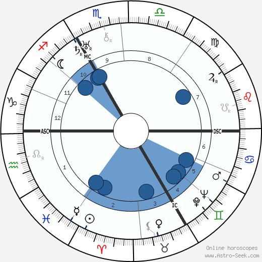 Wilhelm Reich wikipedia, horoscope, astrology, instagram