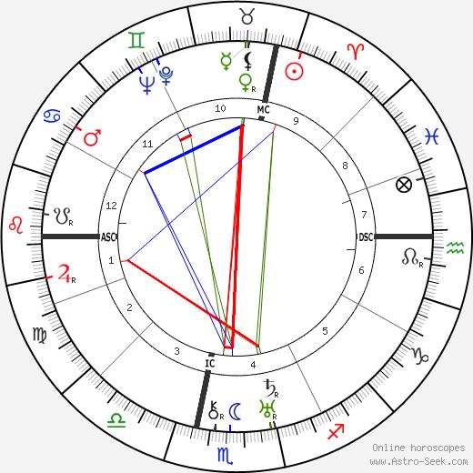 Ardito Desio день рождения гороскоп, Ardito Desio Натальная карта онлайн