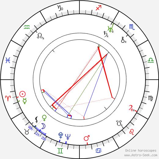 Arthur Hilton день рождения гороскоп, Arthur Hilton Натальная карта онлайн