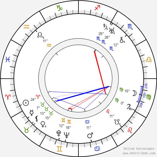 Boguslaw Samborski birth chart, biography, wikipedia 2018, 2019
