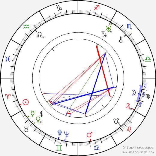 Boguslaw Samborski astro natal birth chart, Boguslaw Samborski horoscope, astrology