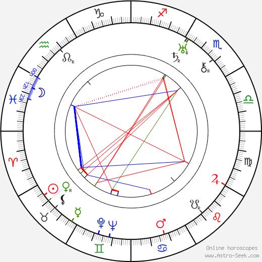 Douglas Sirk astro natal birth chart, Douglas Sirk horoscope, astrology