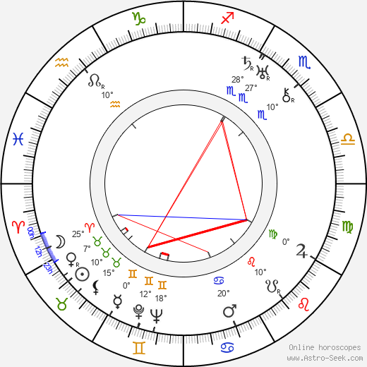 Humberto Mauro birth chart, biography, wikipedia 2019, 2020