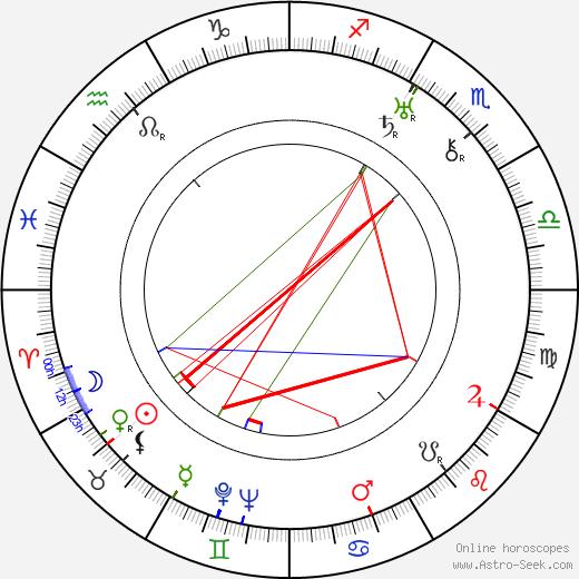 Умберту Мауру Humberto Mauro день рождения гороскоп, Humberto Mauro Натальная карта онлайн