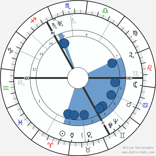 Laurence Irving horoscope, astrology, sign, zodiac, date of birth, instagram