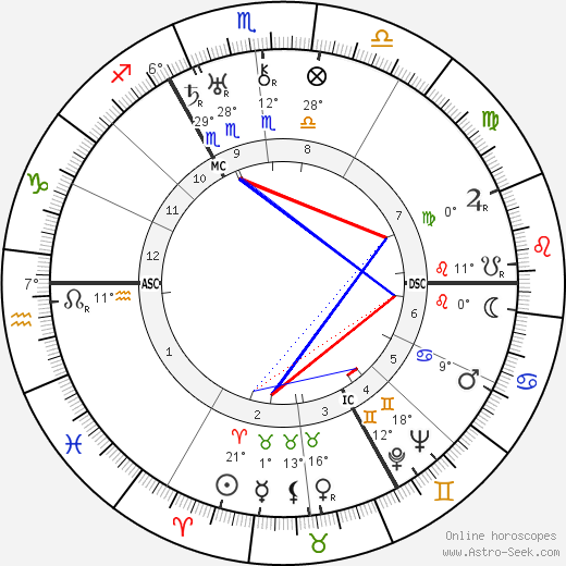 Laurence Irving birth chart, biography, wikipedia 2019, 2020