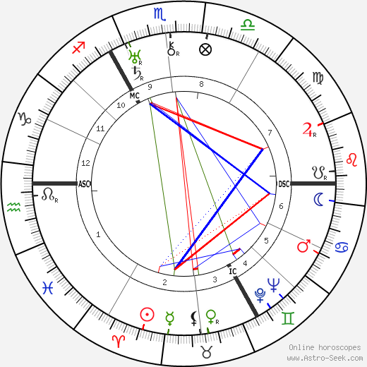 Laurence Irving birth chart, Laurence Irving astro natal horoscope, astrology
