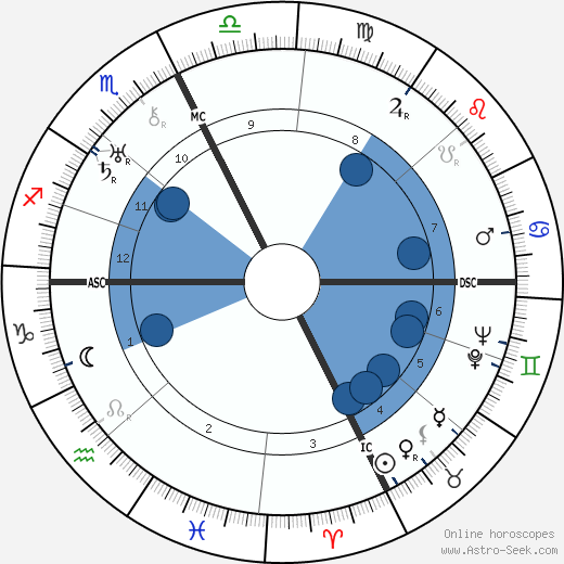 Lester Pearson wikipedia, horoscope, astrology, instagram