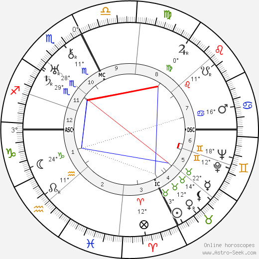 Lester Pearson birth chart, biography, wikipedia 2019, 2020