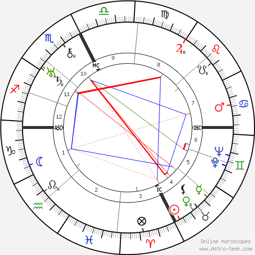 Lester Pearson astro natal birth chart, Lester Pearson horoscope, astrology