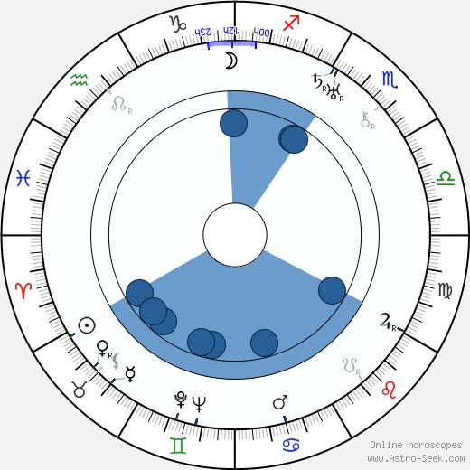 Louise Chevalier wikipedia, horoscope, astrology, instagram