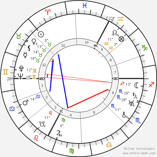 Nerina Montagnani birth chart, biography, wikipedia 2020, 2021