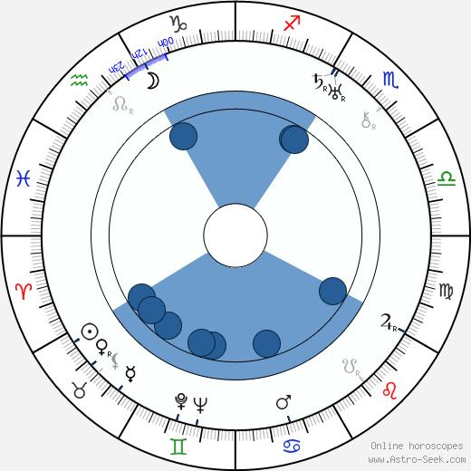 Otto Gnieser wikipedia, horoscope, astrology, instagram