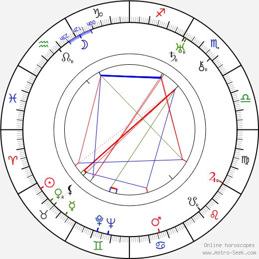 Otto Gnieser день рождения гороскоп, Otto Gnieser Натальная карта онлайн