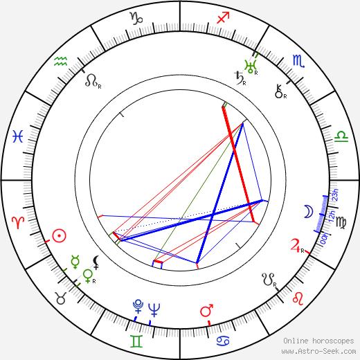 Rudolf Hrušínský nejst. birth chart, Rudolf Hrušínský nejst. astro natal horoscope, astrology