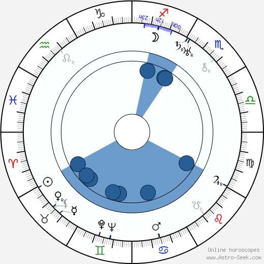 Stáňa Skřivánek wikipedia, horoscope, astrology, instagram