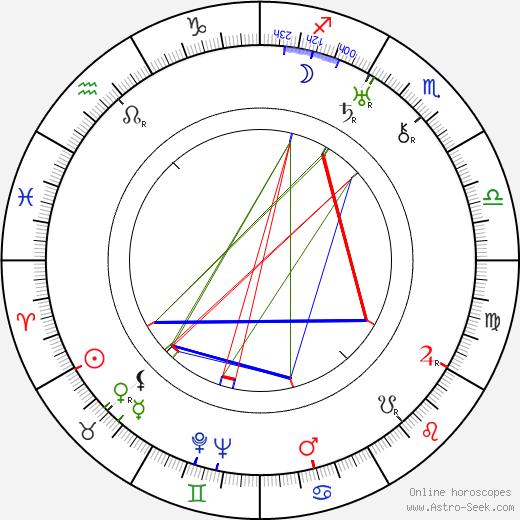 Stáňa Skřivánek birth chart, Stáňa Skřivánek astro natal horoscope, astrology
