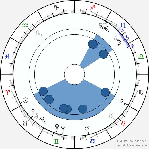 Thornton Wilder wikipedia, horoscope, astrology, instagram