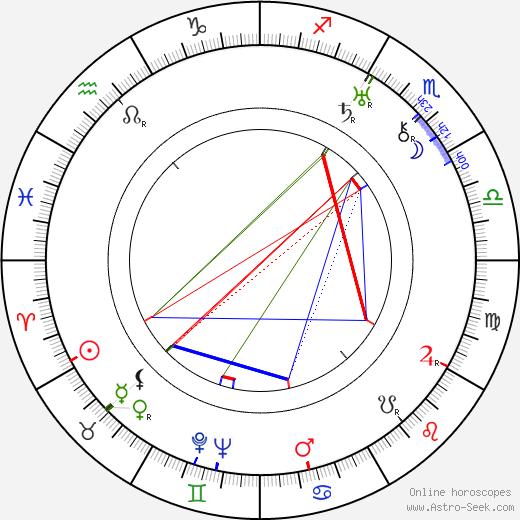 Thornton Wilder birth chart, Thornton Wilder astro natal horoscope, astrology