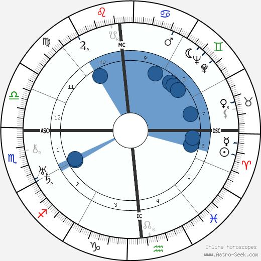 Walter Winchell wikipedia, horoscope, astrology, instagram