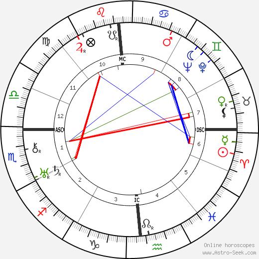 Walter Winchell tema natale, oroscopo, Walter Winchell oroscopi gratuiti, astrologia