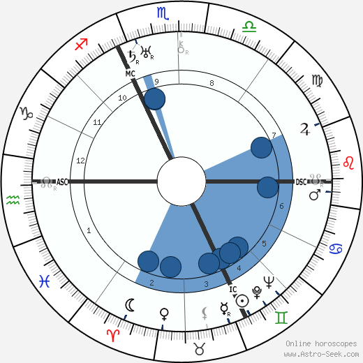 Adolph Portman wikipedia, horoscope, astrology, instagram