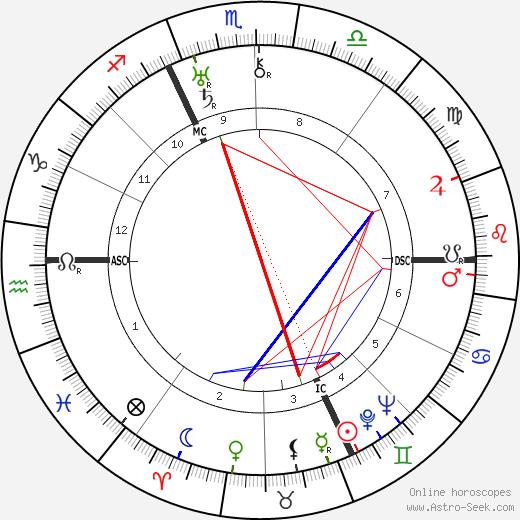 Adolph Portman tema natale, oroscopo, Adolph Portman oroscopi gratuiti, astrologia