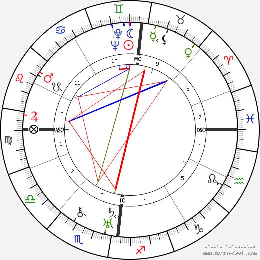 Christine Hartley tema natale, oroscopo, Christine Hartley oroscopi gratuiti, astrologia