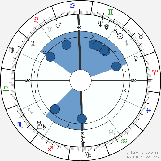 Enrico Mainardi wikipedia, horoscope, astrology, instagram