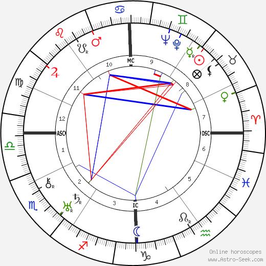 Enrico Mainardi tema natale, oroscopo, Enrico Mainardi oroscopi gratuiti, astrologia