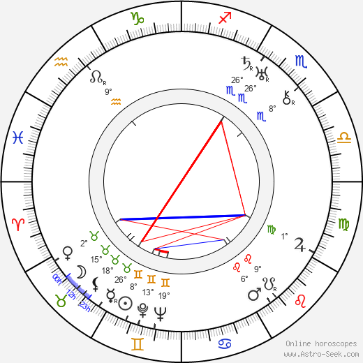 Erich Wolfgang Korngold birth chart, biography, wikipedia 2018, 2019