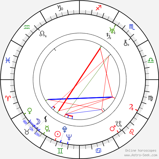 Erich Wolfgang Korngold astro natal birth chart, Erich Wolfgang Korngold horoscope, astrology