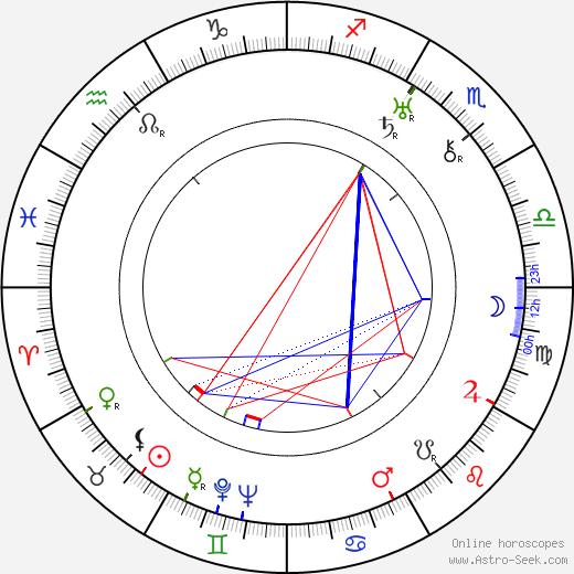 Ester Carloni birth chart, Ester Carloni astro natal horoscope, astrology