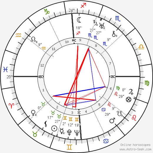 Frank Capra birth chart, biography, wikipedia 2019, 2020