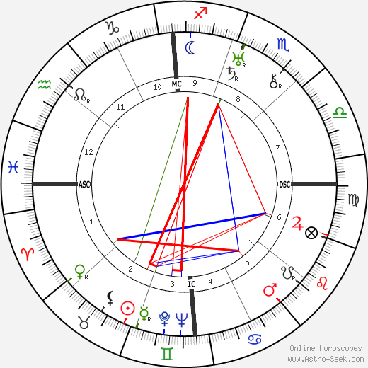 Frank Capra astro natal birth chart, Frank Capra horoscope, astrology