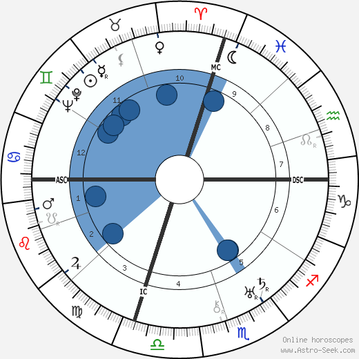 Gene Tunney wikipedia, horoscope, astrology, instagram
